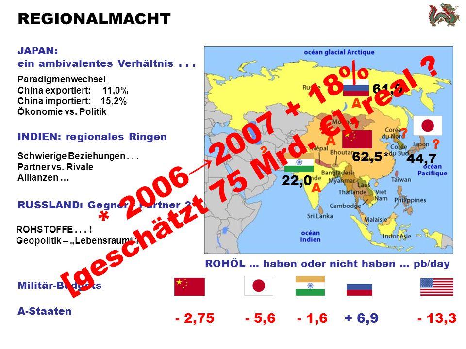 * 2006→2007 + 18% [geschätzt 75 Mrd. €], real
